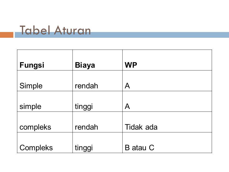Tabel Aturan FungsiBiayaWP SimplerendahA simpletinggiA compleksrendahTidak ada ComplekstinggiB atau C