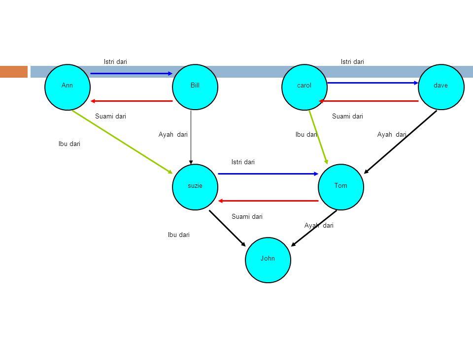 FRAME  Frames – semantic net dilengkapi dengan properties  Suatu Frame menggambarkan entitas sebagai set dari attribute dan nilai yang bersesuaian  Suatu frame dapat berelasi dengan frame yang lainnya Book Frame Slot  Filler Title  AI.
