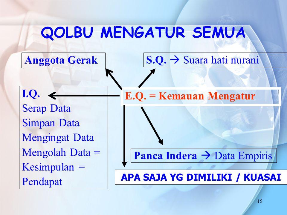 15 QOLBU MENGATUR SEMUA S.Q.  Suara hati nurani E.Q. = Kemauan Mengatur Panca Indera  Data Empiris I.Q. Serap Data Simpan Data Mengingat Data Mengol