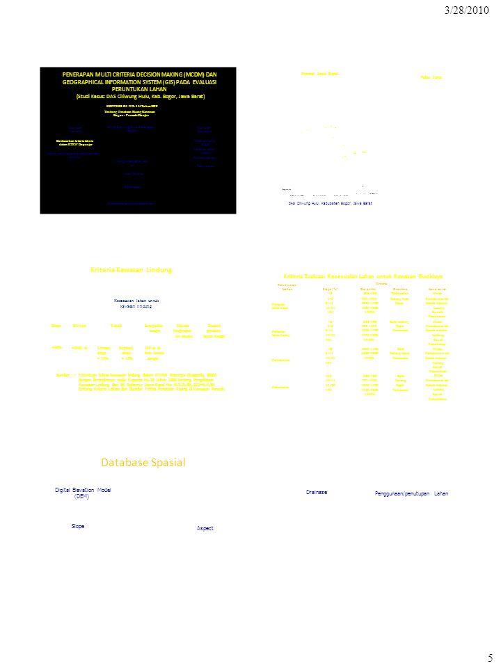 ###### 3/28/2010 5 PENERAPAN MULTI CRITERIA DECISION MAKING (MCDM) DAN Lahan yang harus dilindungi dan non- lindung DAS Ciliwung Hulu, Kabupaten Bogor Kawasan budidaya Kawasan lindung Pertanian lahan basah Pertanian lahan kering Perkebunan teh Pemukiman Berdasarkan kriteria teknis dalam RTRW Bopunjur Optimalisasi Penggunaan lahan saat ini Konflik area ###### ######### # # #### # ### ## # ### # # # # # # # ## # # # # # GEOGRAPHICAL INFORMATION SYSTEM (GIS) PADA EVALUASI PERUNTUKAN LAHAN (Studi Kasus: DAS Ciliwung Hulu, Kab.