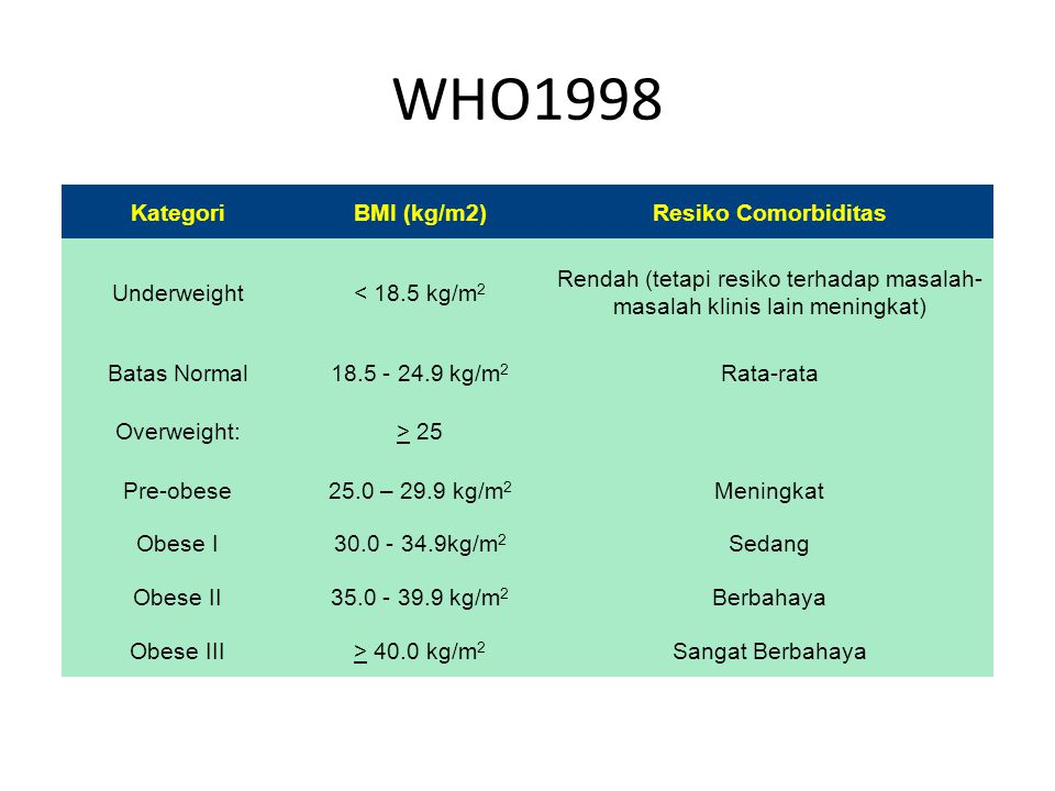 WHO1998 KategoriBMI (kg/m2)Resiko Comorbiditas Underweight< 18.5 kg/m 2 Rendah (tetapi resiko terhadap masalah- masalah klinis lain meningkat) Batas N