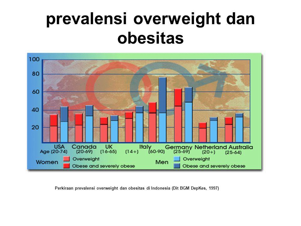 Katagori Obesitas Obesitas dapat menimbulkan berbagai penyulit yang bersifat reversibel, oleh karena itu dianjurkan untuk melakukan pendekatan yang sesuai terhadap problema masing-masing penderita.