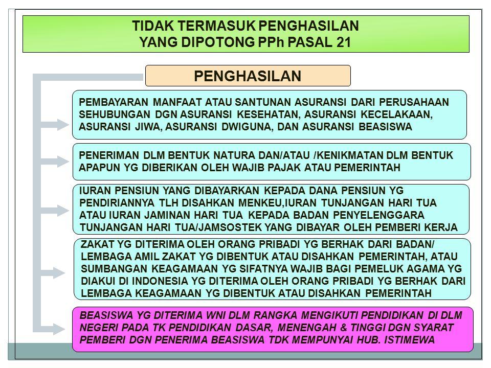 Dit.P2Humas11 TIDAK TERMASUK PENGHASILAN YANG DIPOTONG PPh PASAL 21 PENGHASILAN PEMBAYARAN MANFAAT ATAU SANTUNAN ASURANSI DARI PERUSAHAAN SEHUBUNGAN D