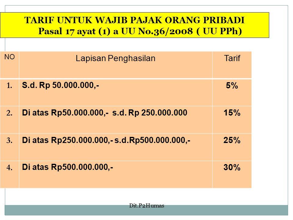 Dit.P2Humas TARIF UNTUK WAJIB PAJAK ORANG PRIBADI Pasal 17 ayat (1) a UU No.36/2008 ( UU PPh) NO Lapisan PenghasilanTarif 1. S.d. Rp 50.000.000,- 5% 2