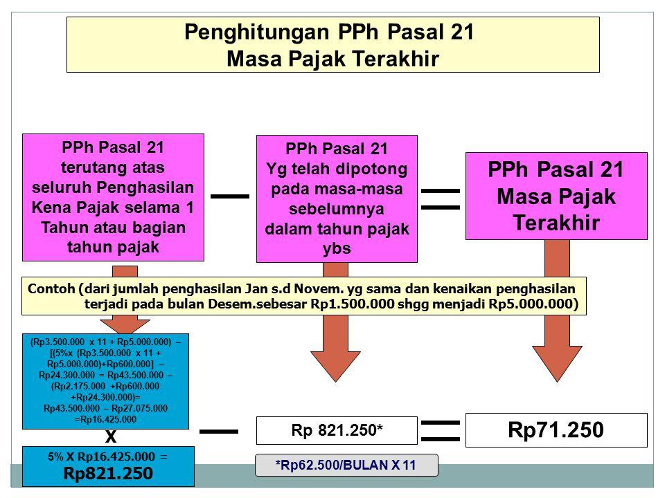 Dit.P2Humas Penghitungan PPh Pasal 21 Masa Pajak Terakhir PPh Pasal 21 Masa Pajak Terakhir PPh Pasal 21 terutang atas seluruh Penghasilan Kena Pajak s