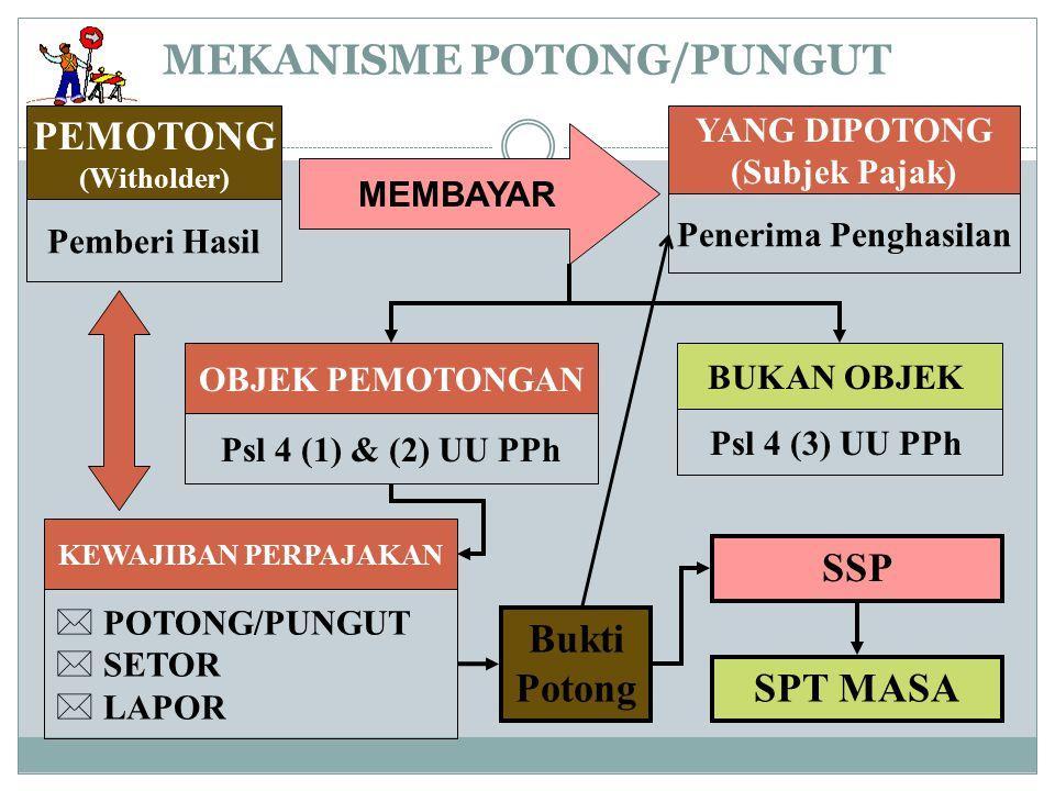 MEKANISME POTONG/PUNGUT PEMOTONG (Witholder) Pemberi Hasil MEMBAYAR YANG DIPOTONG (Subjek Pajak) Penerima Penghasilan OBJEK PEMOTONGAN Psl 4 (1) & (2)