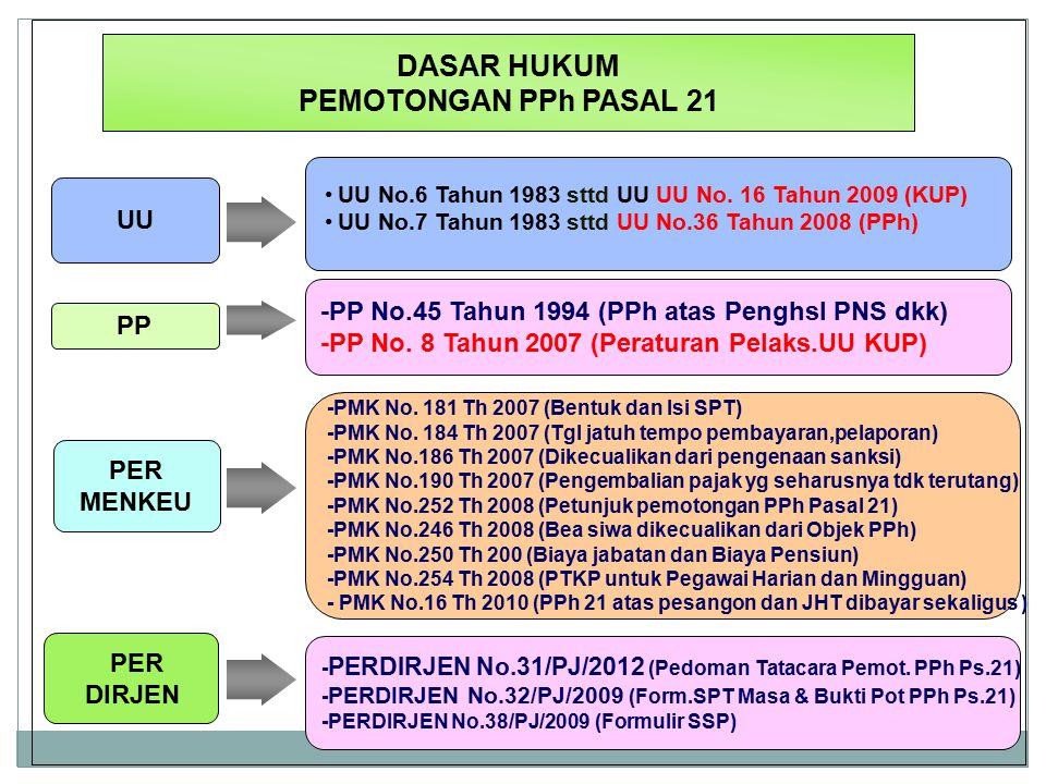 Dit.P2Humas4 DASAR HUKUM PEMOTONGAN PPh PASAL 21 UU No.6 Tahun 1983 sttd UU UU No. 16 Tahun 2009 (KUP) UU No.7 Tahun 1983 sttd UU No.36 Tahun 2008 (PP