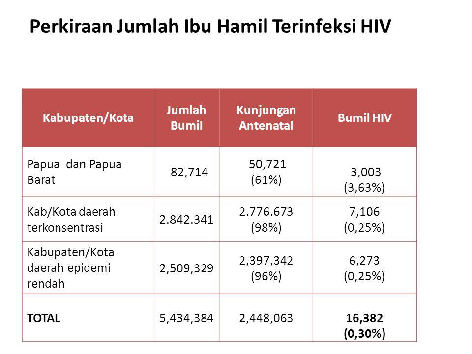 Perkiraan Jumlah Ibu Hamil Terinfeksi HIV Kabupaten/Kota Jumlah Bumil Kunjungan Antenatal Bumil HIV Papua dan Papua Barat 82,714 50,721 (61%) 3,003 (3