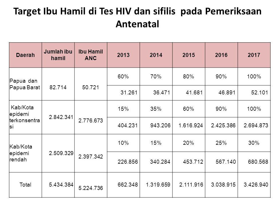 Target Ibu Hamil di Tes HIV dan sifilis pada Pemeriksaan Antenatal Daerah Jumlah ibu hamil Ibu Hamil ANC 20132014201520162017 Papua dan Papua Barat 82