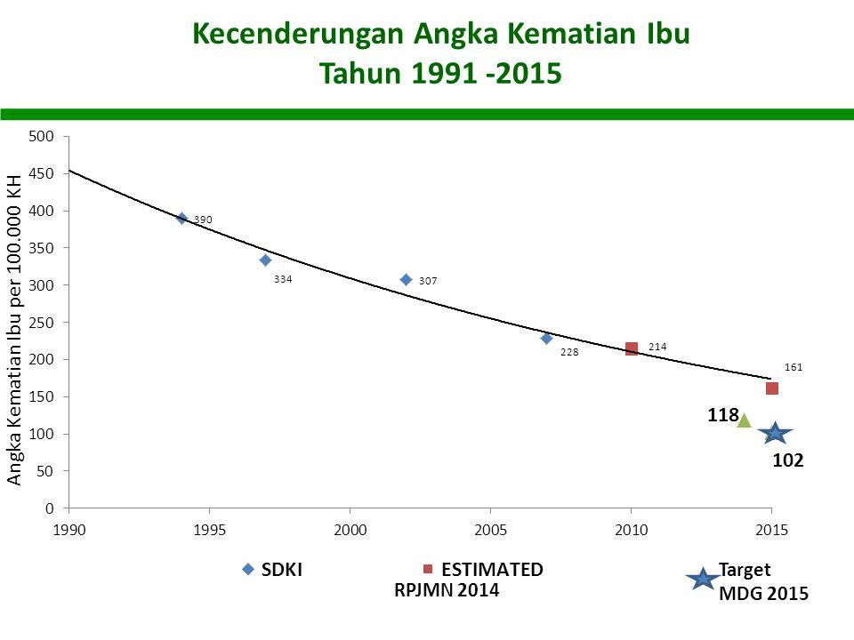 Target MDG 2015 RPJMN 2014 Angka Kematian Ibu per 100.000 KH Kecenderungan Angka Kematian Ibu Tahun 1991 -2015