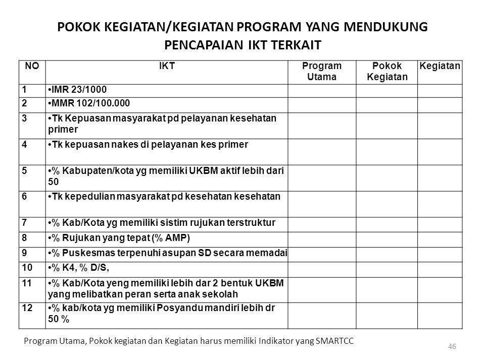 POKOK KEGIATAN/KEGIATAN PROGRAM YANG MENDUKUNG PENCAPAIAN IKT TERKAIT 46 NOIKTProgram Utama Pokok Kegiatan 1IMR 23/1000 2MMR 102/100.000 3Tk Kepuasan