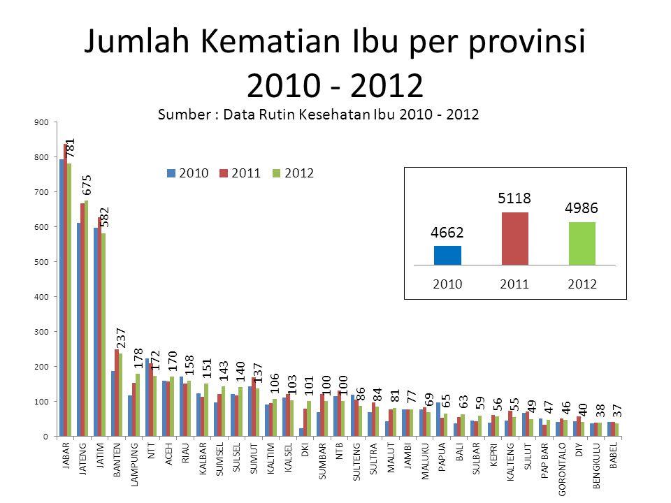 Jumlah Kematian Ibu per provinsi 2010 - 2012 Sumber : Data Rutin Kesehatan Ibu 2010 - 2012