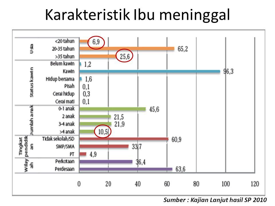 Karakteristik Ibu meninggal Sumber : Kajian Lanjut hasil SP 2010