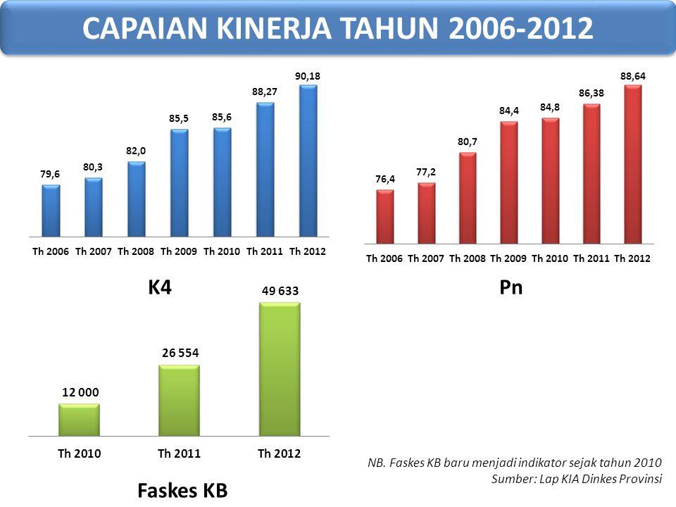 CAPAIAN KINERJA TAHUN 2006-2012 NB. Faskes KB baru menjadi indikator sejak tahun 2010 Sumber: Lap KIA Dinkes Provinsi K4Pn Faskes KB