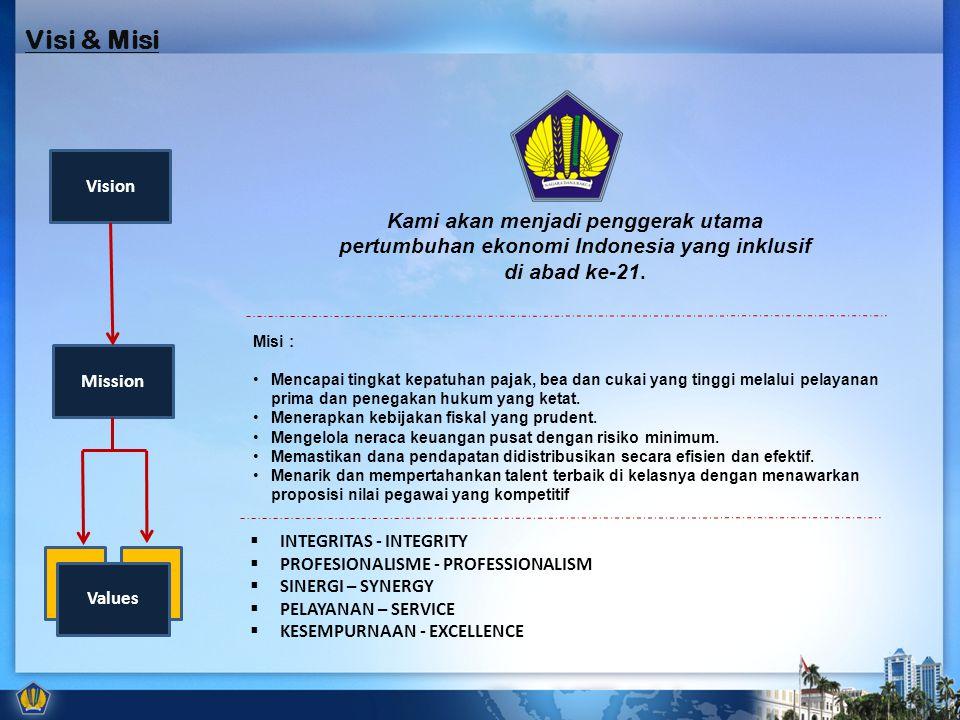 Vision Mission Values Kami akan menjadi penggerak utama pertumbuhan ekonomi Indonesia yang inklusif di abad ke-21. Misi : Mencapai tingkat kepatuhan p