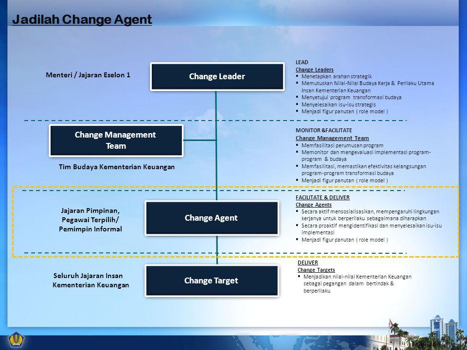 Change Management Team Change Management Team Change Agent Change Target Change Leader LEAD Change Leaders  Menetapkan arahan strategik  Memutuskan Nilai-Nilai Budaya Kerja & Perilaku Utama Insan Kementerian Keuangan  Menyetujui program transformasi budaya  Menyelesaikan isu-isu strategis  Menjadi figur panutan ( role model ) MONITOR &FACILITATE Change Management Team  Memfasilitasi perumusan program  Memonitor dan mengevaluasi implementasi program- program & budaya  Memfasilitasi, memastikan efektivitas kelangsungan program-program transformasi budaya  Menjadi figur panutan ( role model ) DELIVER Change Targets  Menjadikan nilai-nilai Kementerian Keuangan sebagai pegangan dalam bertindak & berperilaku FACILITATE & DELIVER Change Agents  Secara aktif mensosialisasikan, mempengaruhi lingkungan kerjanya untuk berperilaku sebagaimana diharapkan  Secara proaktif mengidentifikasi dan menyelesaikan isu-isu implementasi  Menjadi figur panutan ( role model ) Menteri / Jajaran Eselon 1 Jajaran Pimpinan, Pegawai Terpilih/ Pemimpin Informal Seluruh Jajaran Insan Kementerian Keuangan Tim Budaya Kementerian Keuangan Jadilah Change Agent