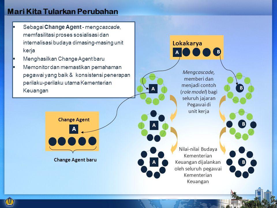  Sebagai Change Agent - mengcascade, memfasilitasi proses sosialisasi dan internalisasi budaya dimasing-masing unit kerja  Menghasilkan Change Agent