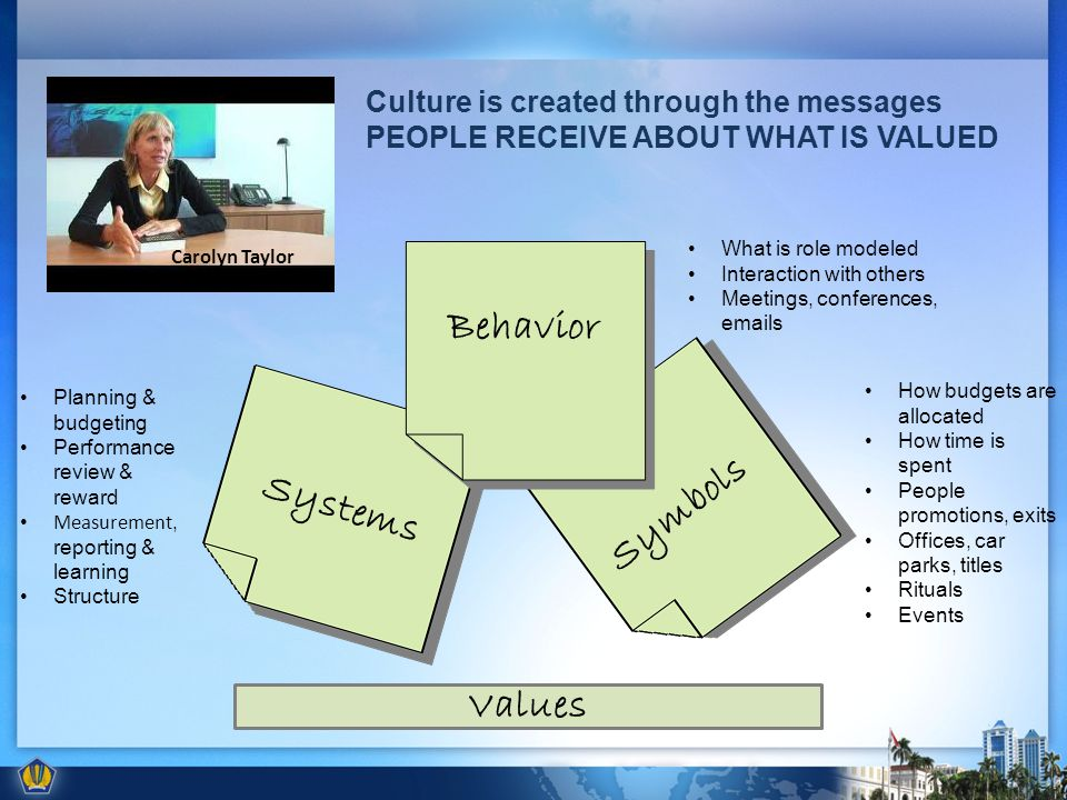 Behavior Systems Symbols What is role modeled Interaction with others Meetings, conferences, emails How budgets are allocated How time is spent People