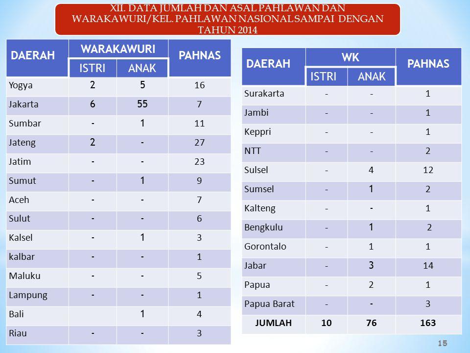 DAERAH WARAKAWURI PAHNAS ISTRIANAK Yogya 25 16 Jakarta 655 7 Sumbar -1 11 Jateng 2- 2727 Jatim -- 23 Sumut -1 9 Aceh -- 7 Sulut -- 6 Kalsel -1 3 kalbar -- 1 Maluku -- 5 Lampung -- 1 Bali 1 4 Riau -- 3 DAERAH WK PAHNAS ISTRIANAK Surakarta--1 Jambi--1 Keppri--1 NTT--2 Sulsel-412 Sumsel- 1 2 Kalteng- - 1 Bengkulu- 1 2 Gorontalo-11 Jabar- 3 14 Papua-21 Papua Barat- - 3 JUMLAH1076163 XII.