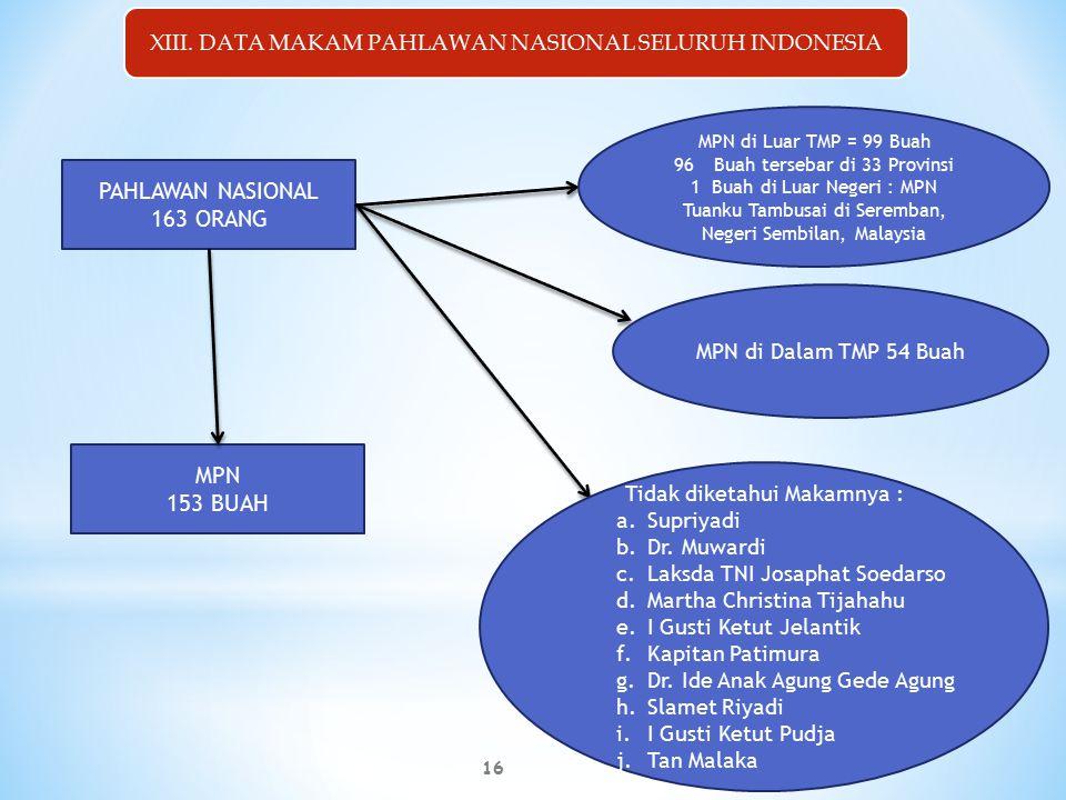 16 PAHLAWAN NASIONAL 163 ORANG MPN 153 BUAH MPN di Luar TMP = 99 Buah 96Buah tersebar di 33 Provinsi 1 Buah di Luar Negeri : MPN Tuanku Tambusai di Seremban, Negeri Sembilan, Malaysia MPN di Dalam TMP 54 Buah Tidak diketahui Makamnya : a.Supriyadi b.Dr.