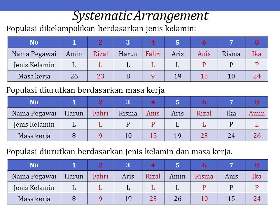 Systematic Arrangement Populasi dikelompokkan berdasarkan jenis kelamin: Populasi diurutkan berdasarkan masa kerja Populasi diurutkan berdasarkan jenis kelamin dan masa kerja.