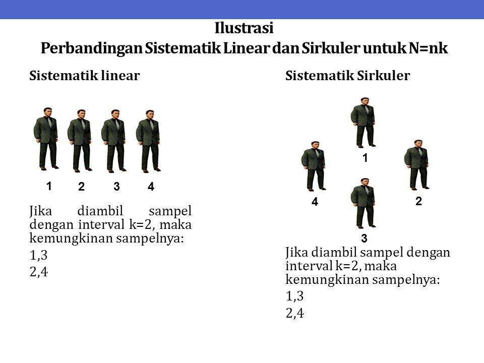 Ilustrasi Perbandingan Sistematik Linear dan Sirkuler untuk N=nk Sistematik linear Jika diambil sampel dengan interval k=2, maka kemungkinan sampelnya: 1,3 2,4 Sistematik Sirkuler Jika diambil sampel dengan interval k=2, maka kemungkinan sampelnya: 1,3 2,4 1 2 3 4 1 2 3 4