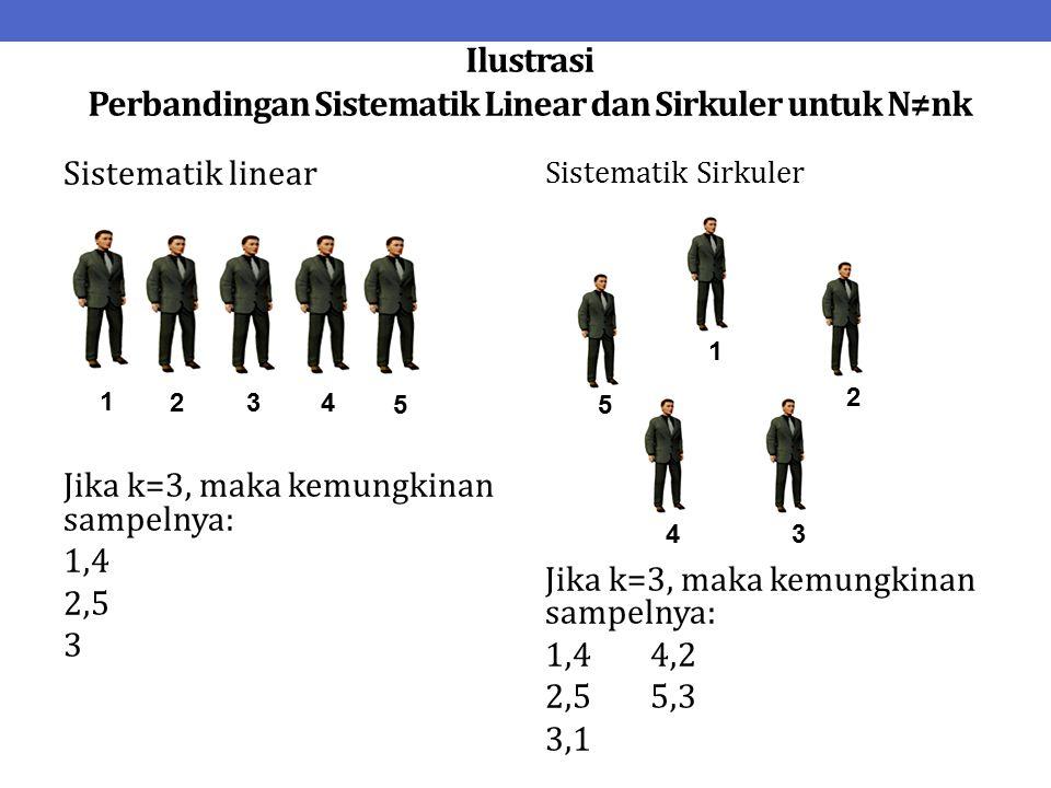 Ilustrasi Perbandingan Sistematik Linear dan Sirkuler untuk N≠nk Sistematik linear Jika k=3, maka kemungkinan sampelnya: 1,4 2,5 3 Sistematik Sirkuler Jika k=3, maka kemungkinan sampelnya: 1,44,2 2,55,3 3,1 1 2 3 4 5 1 2 34 5