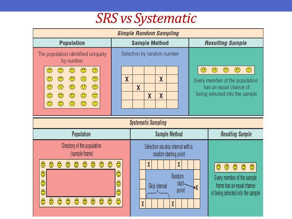 Deskripsi Systematic sampling adalah suatu teknik sampling di mana hanya unit sampel pertama dipilih dengan bantuan angka random dan untuk mendapatkan sampel sisanya dipilih secara otomatis menurut interval yang ditentukan sebelumnya.