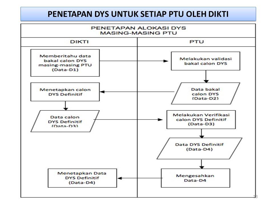 PENETAPAN DYS UNTUK SETIAP PTU OLEH DIKTI 13
