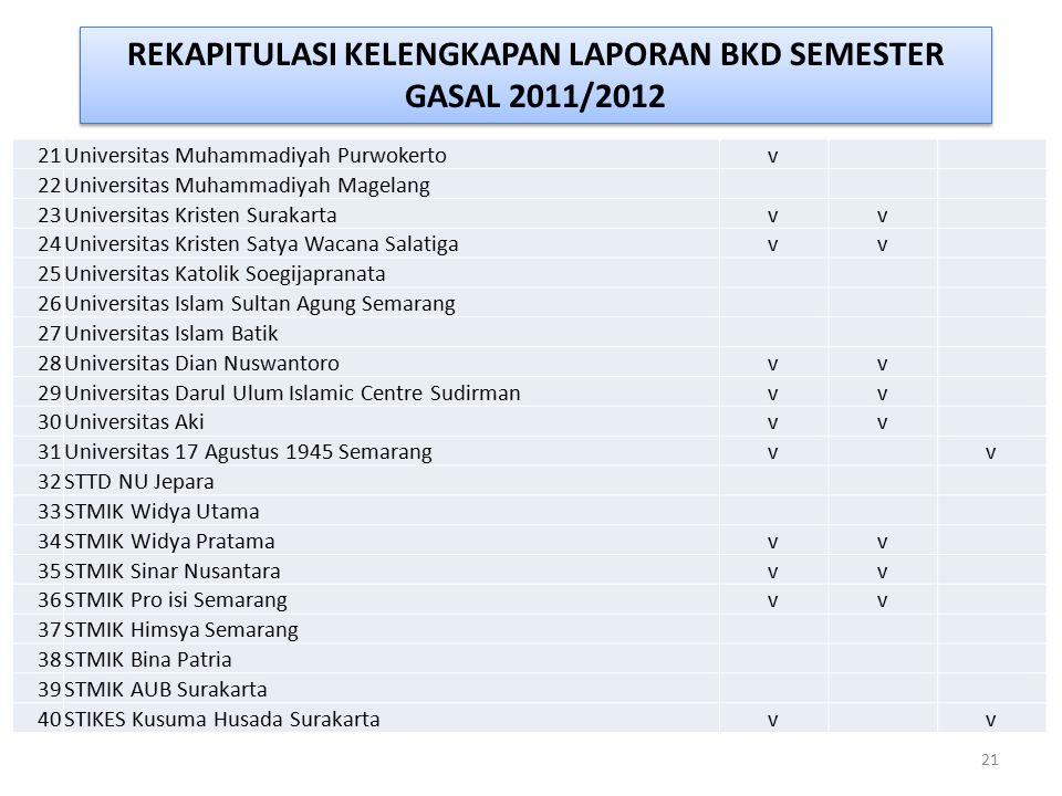 REKAPITULASI KELENGKAPAN LAPORAN BKD SEMESTER GASAL 2011/2012 21 Universitas Muhammadiyah Purwokertov 22Universitas Muhammadiyah Magelang 23Universita