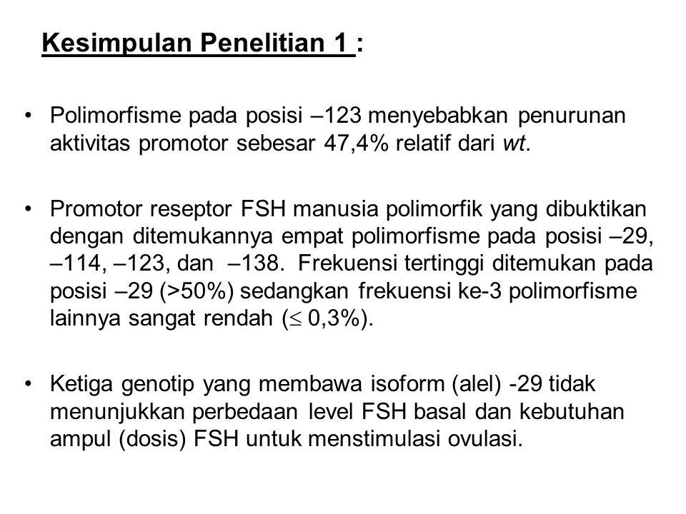 Kesimpulan Penelitian 1 : Polimorfisme pada posisi –123 menyebabkan penurunan aktivitas promotor sebesar 47,4% relatif dari wt. Promotor reseptor FSH