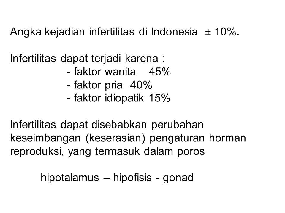 Angka kejadian infertilitas di Indonesia ± 10%. Infertilitas dapat terjadi karena : - faktor wanita 45% - faktor pria 40% - faktor idiopatik 15% Infer