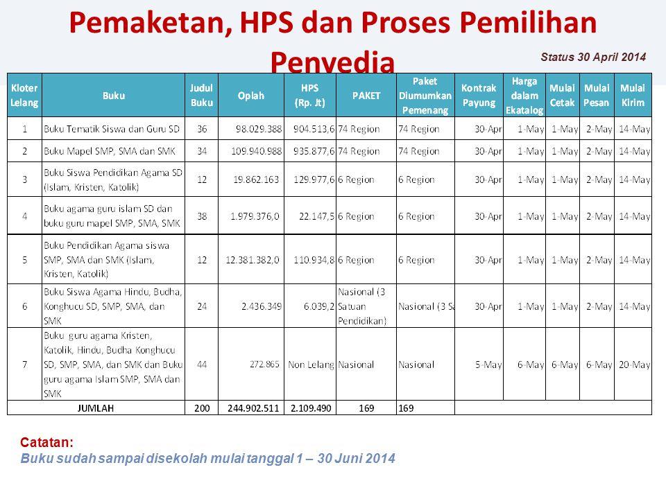 Pemaketan, HPS dan Proses Pemilihan Penyedia Status 30 April 2014 Catatan: Buku sudah sampai disekolah mulai tanggal 1 – 30 Juni 2014