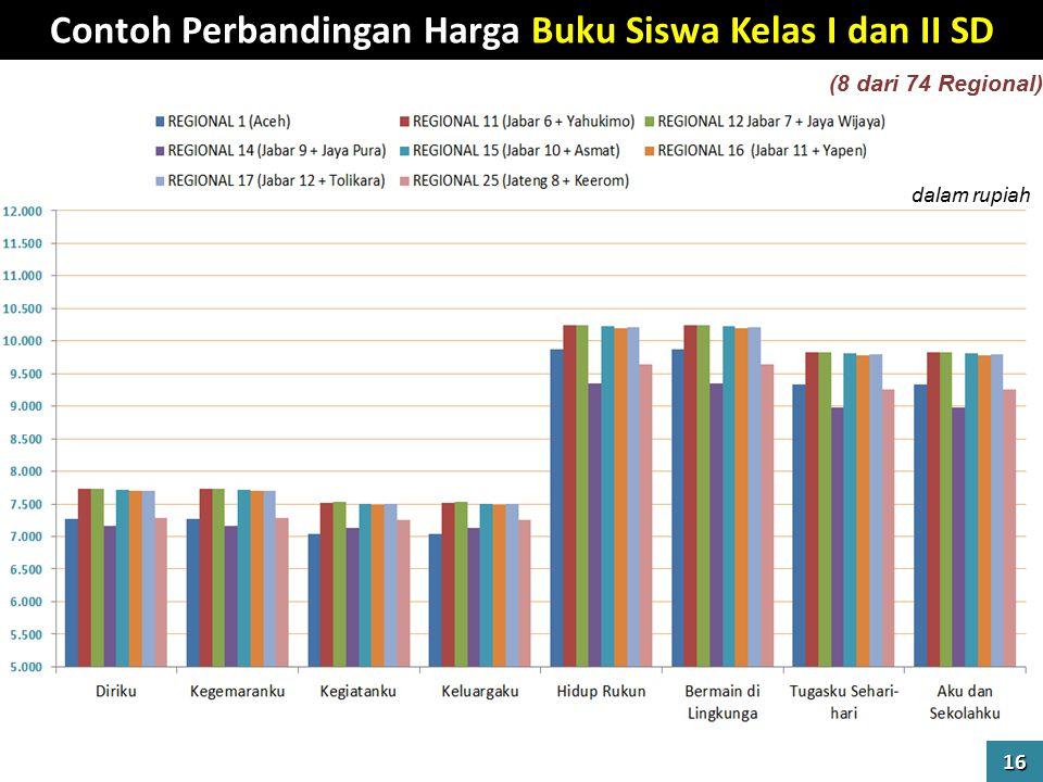 Contoh Perbandingan Harga Buku Siswa Kelas I dan II SD 16 (8 dari 74 Regional) dalam rupiah