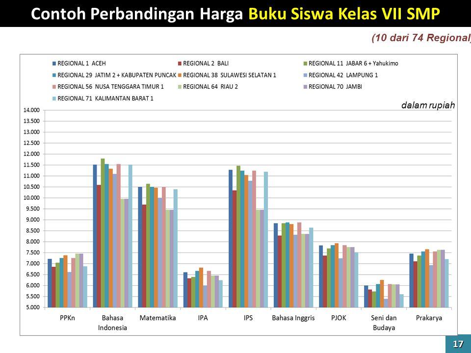 Contoh Perbandingan Harga Buku Siswa Kelas VII SMP 17 dalam rupiah (10 dari 74 Regional)
