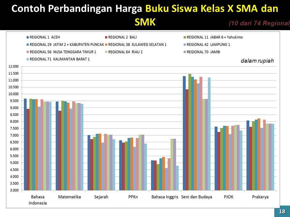 Contoh Perbandingan Harga Buku Siswa Kelas X SMA dan SMK 18 dalam rupiah (10 dari 74 Regional)
