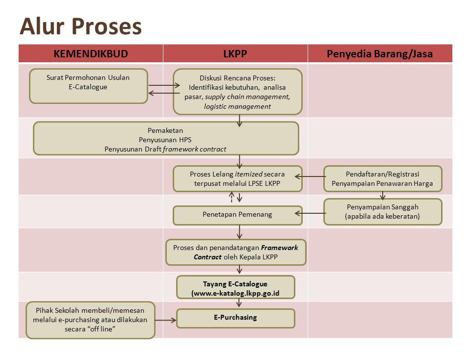 Alur Proses KEMENDIKBUDLKPPPenyedia Barang/Jasa Surat Permohonan Usulan E-Catalogue Diskusi Rencana Proses: Identifikasi kebutuhan, analisa pasar, sup