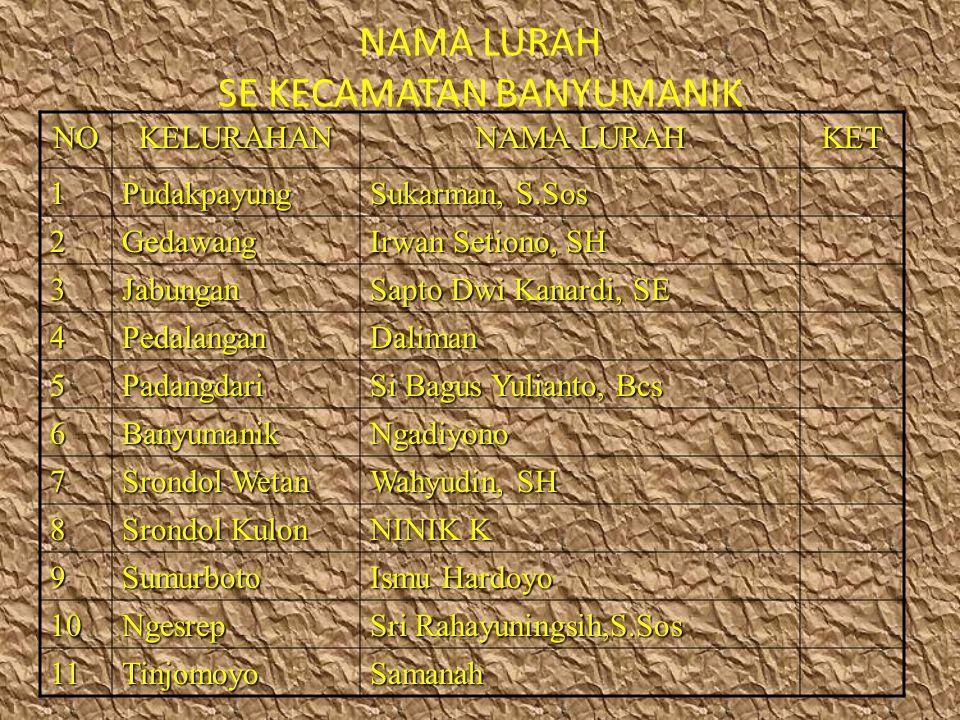 Adapun luas wilayah Kecamatan Banyumanik 2.658 Ha meliputi 114 RW dan 742 RT dan dihuni oleh 121.729 Jiwa yang terdiri dari Laki-laki : 60.466 jiwa dan Perempuan : 61.263 jiwa terperinci sebagai berikut :
