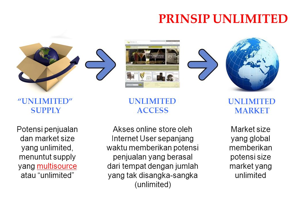 "UNLIMITED MARKET UNLIMITED ACCESS ""UNLIMITED"" SUPPLY PRINSIP UNLIMITED Market size yang global memberikan potensi size market yang unlimited Akses onl"