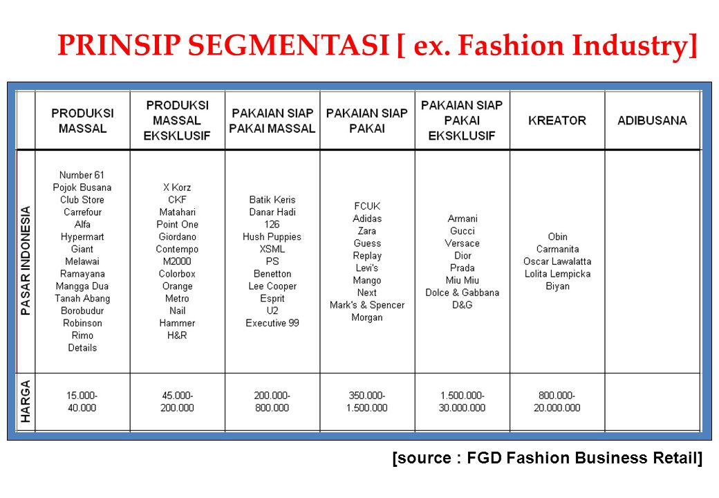 PRINSIP SEGMENTASI [ ex. Fashion Industry] [source : FGD Fashion Business Retail]