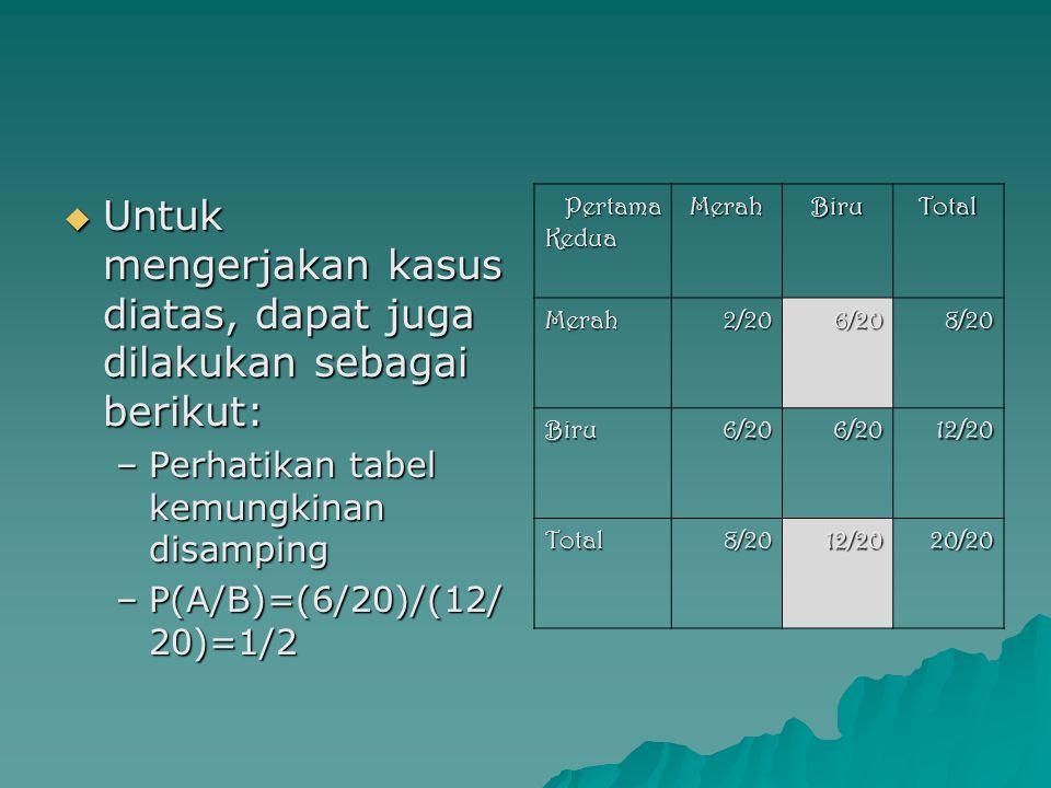  Untuk mengerjakan kasus diatas, dapat juga dilakukan sebagai berikut: –Perhatikan tabel kemungkinan disamping –P(A/B)=(6/20)/(12/ 20)=1/2 Pertama Pe