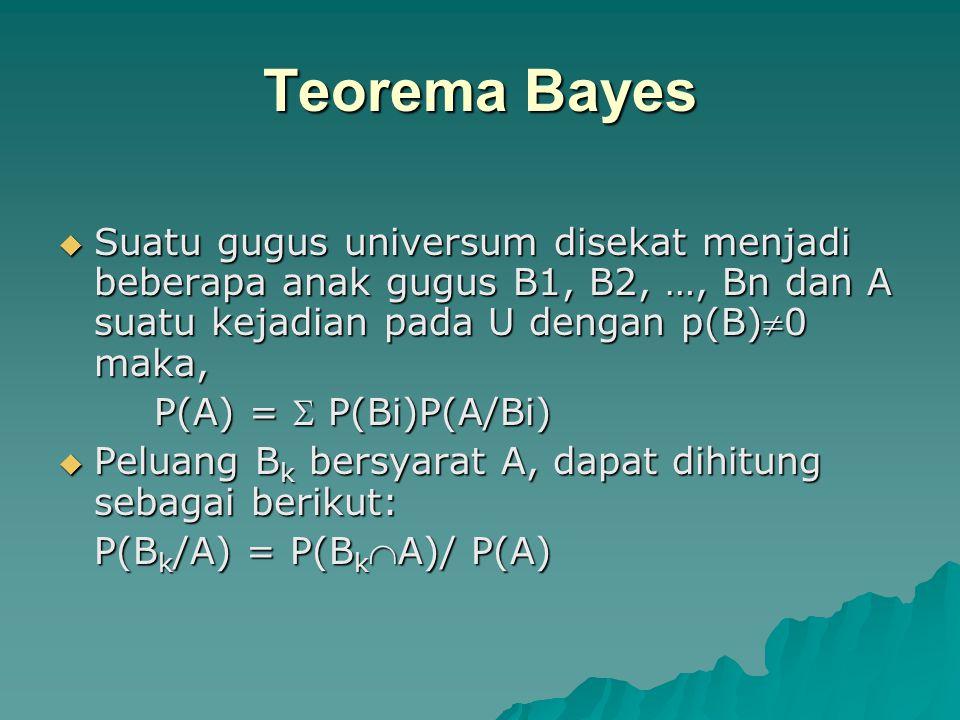 Teorema Bayes  Suatu gugus universum disekat menjadi beberapa anak gugus B1, B2, …, Bn dan A suatu kejadian pada U dengan p(B)0 maka, P(A) =  P(Bi)