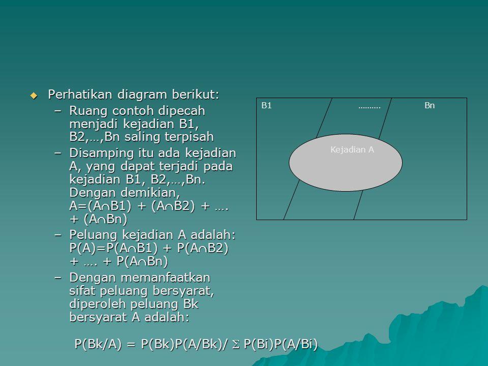  Perhatikan diagram berikut: –Ruang contoh dipecah menjadi kejadian B1, B2,…,Bn saling terpisah –Disamping itu ada kejadian A, yang dapat terjadi pad