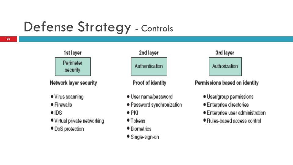 Defense Strategy - Controls 25