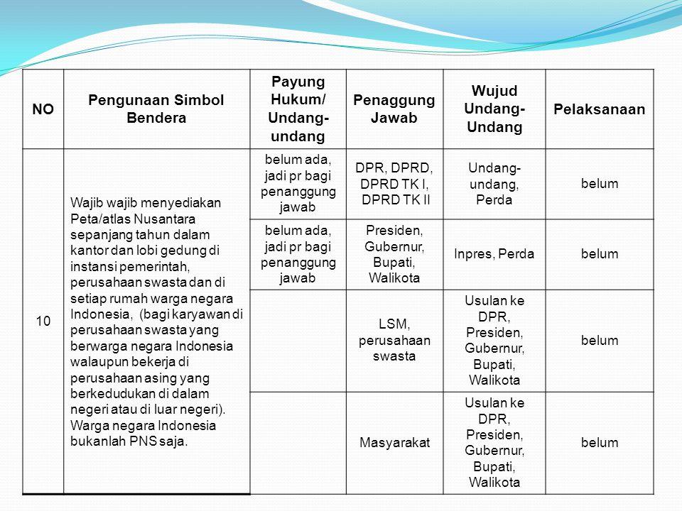 NO Pengunaan Simbol Bendera Payung Hukum/ Undang- undang Penaggung Jawab Wujud Undang- Undang Pelaksanaan 10 Wajib wajib menyediakan Peta/atlas Nusant