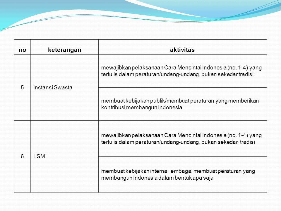 noketeranganaktivitas 5Instansi Swasta mewajibkan pelaksanaan Cara Mencintai Indonesia (no. 1-4) yang tertulis dalam peraturan/undang-undang, bukan se