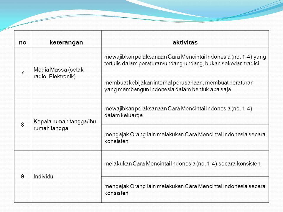 noketeranganaktivitas 7 Media Massa (cetak, radio, Elektronik) mewajibkan pelaksanaan Cara Mencintai Indonesia (no. 1-4) yang tertulis dalam peraturan