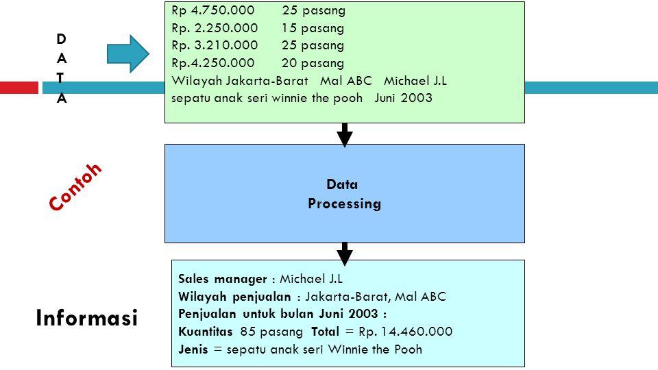 Rp 4.750.000 25 pasang Rp. 2.250.000 15 pasang Rp. 3.210.000 25 pasang Rp.4.250.000 20 pasang Wilayah Jakarta-Barat Mal ABC Michael J.L sepatu anak se
