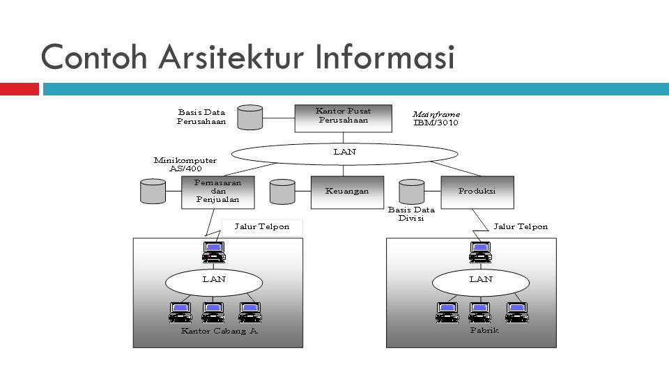 Contoh Arsitektur Informasi