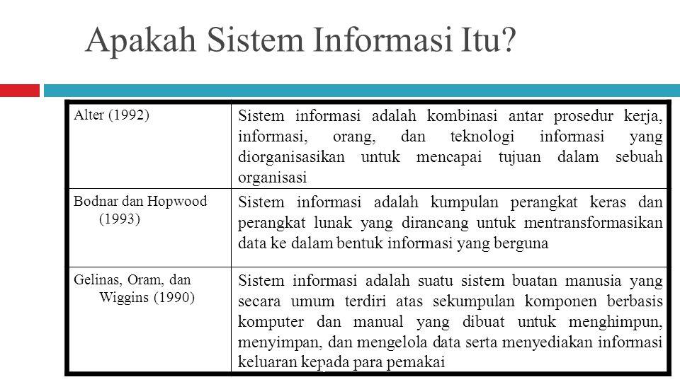 Skema Arsitektur Informasi Komponen-komponen Asrtektur Informasi  Hardware  Software  Network  Procedures  People  Basis data